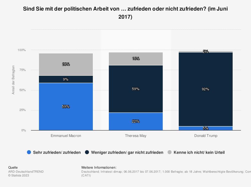 Statistik: Sind Sie mit der politischen Arbeit von … zufrieden oder nicht zufrieden? (im Juni 2017) | Statista