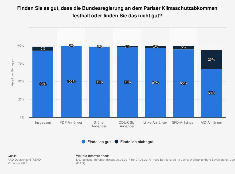 Statistik: Finden Sie es gut, dass die Bundesregierung an dem Pariser Klimaschutzabkommen festhält oder finden Sie das nicht gut? | Statista