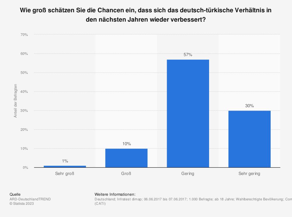 Statistik: Wie groß schätzen Sie die Chancen ein, dass sich das deutsch-türkische Verhältnis in den nächsten Jahren wieder verbessert? | Statista
