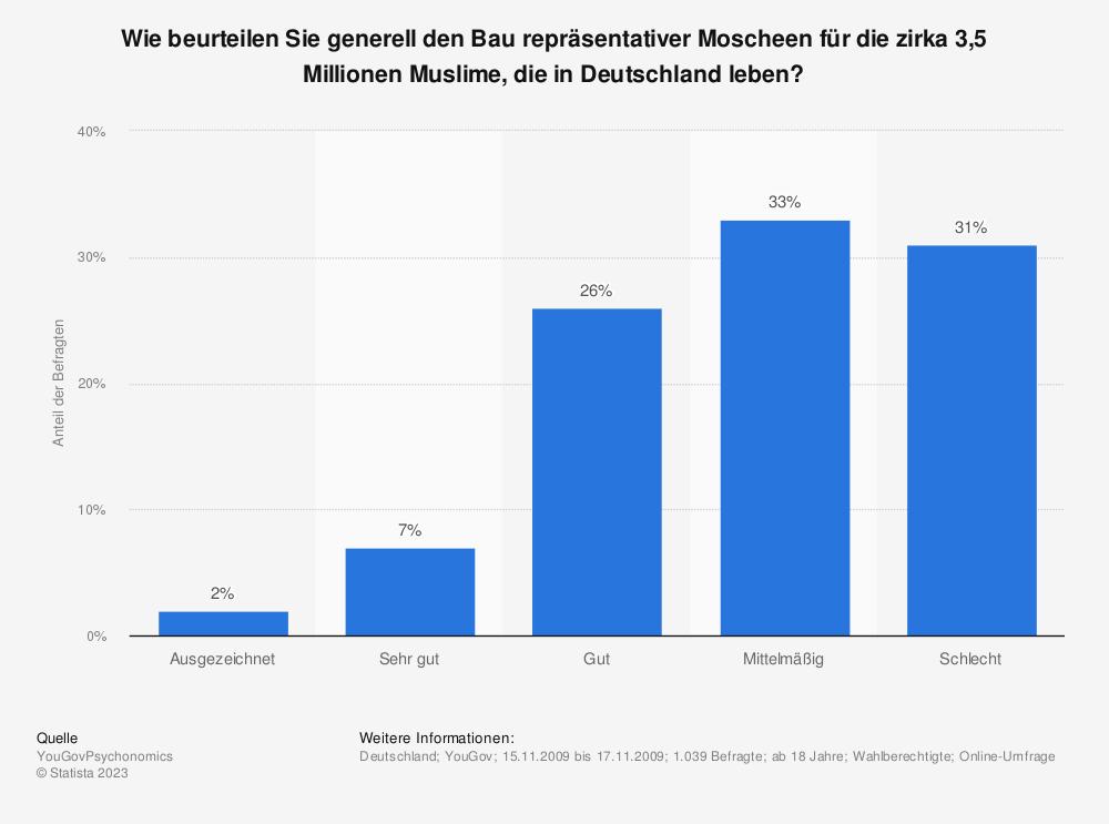 Statistik: Wie beurteilen Sie generell den Bau repräsentativer Moscheen für die zirka 3,5 Millionen Muslime, die in Deutschland leben? | Statista