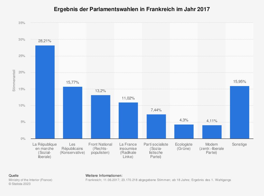 Statistik: Ergebnis der Parlamentswahlen in Frankreich im Jahr 2017 | Statista