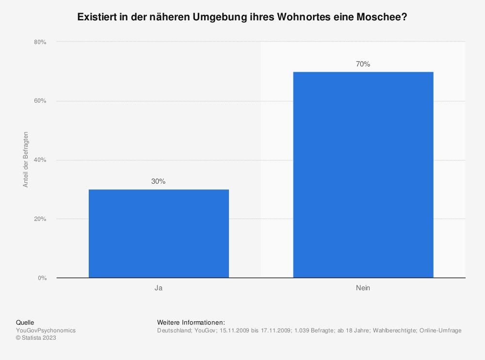 Statistik: Existiert in der näheren Umgebung ihres Wohnortes eine Moschee? | Statista