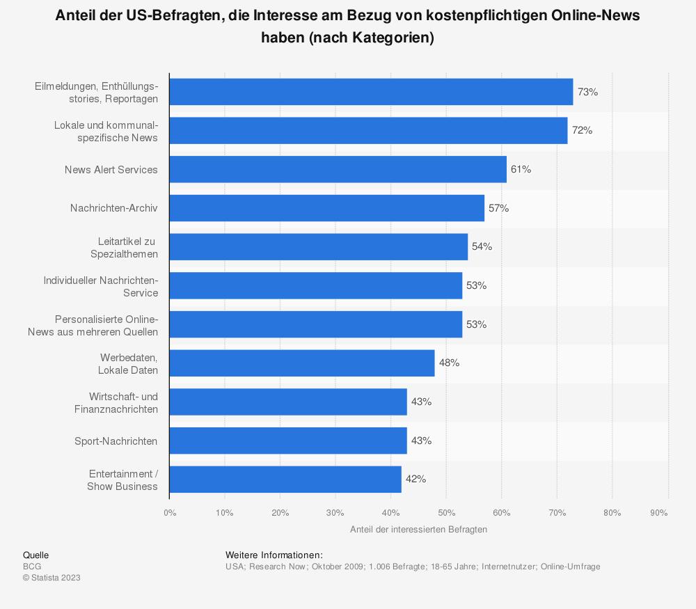 Statistik: Anteil der US-Befragten, die Interesse am Bezug von kostenpflichtigen Online-News haben (nach Kategorien) | Statista