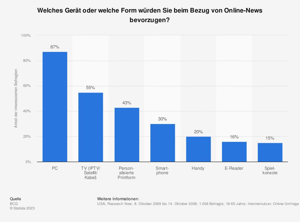 Statistik: Welches Gerät oder welche Form würden Sie beim Bezug von Online-News bevorzugen? | Statista