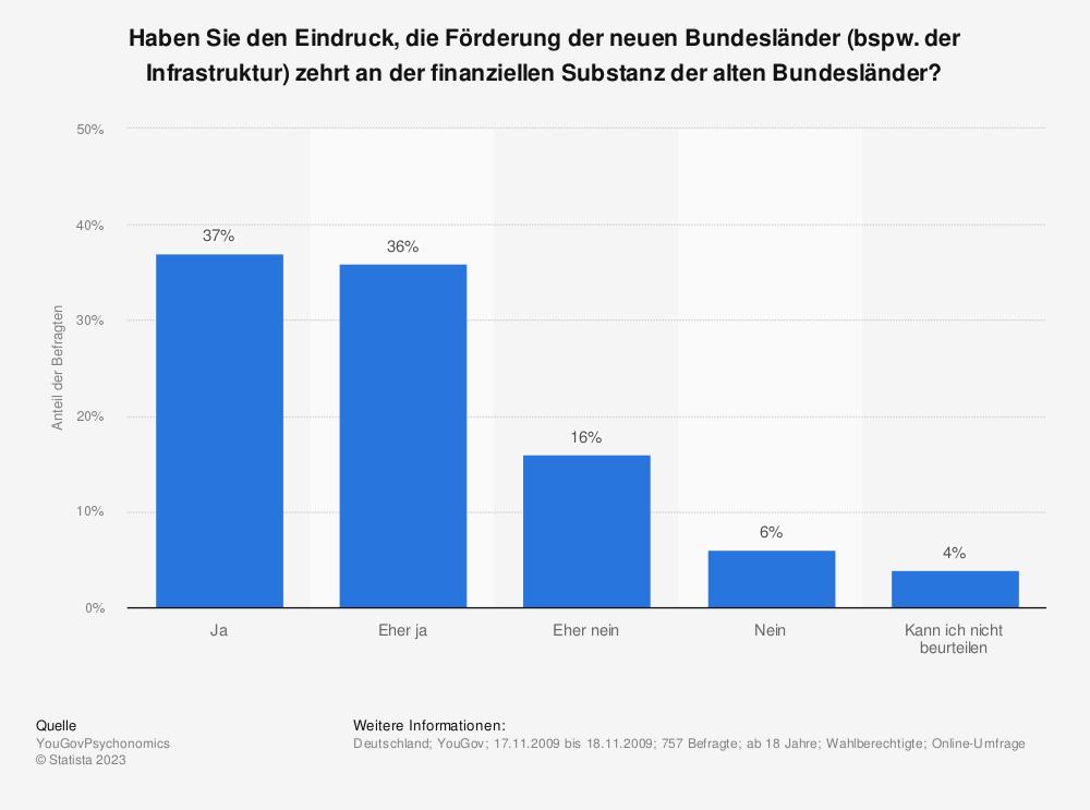 Statistik: Haben Sie den Eindruck, die Förderung der neuen Bundesländer (bspw. der Infrastruktur) zehrt an der finanziellen Substanz der alten Bundesländer? | Statista