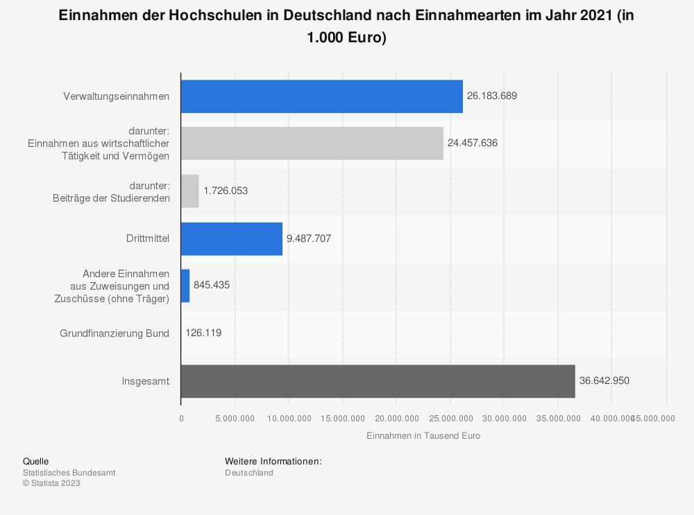 Statistik: Einnahmen der Hochschulen in Deutschland nach Einnahmearten im Jahr 2018 (in 1.000 Euro) | Statista