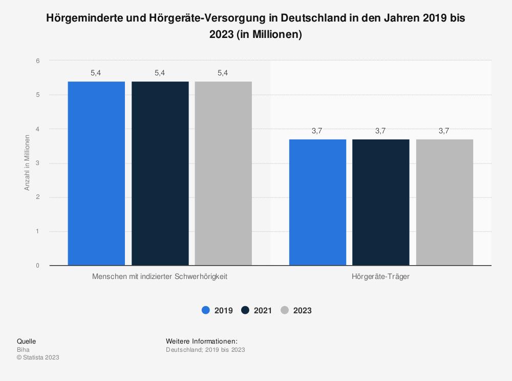 Statistik: Hörgeminderte und Hörgeräte-Versorgung in Deutschland im Jahr 2018 (in Millionen) | Statista