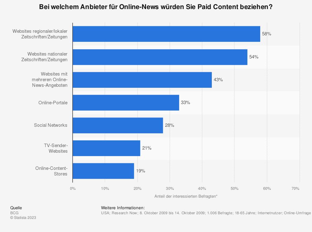 Statistik: Bei welchem Anbieter für Online-News würden Sie Paid Content beziehen? | Statista
