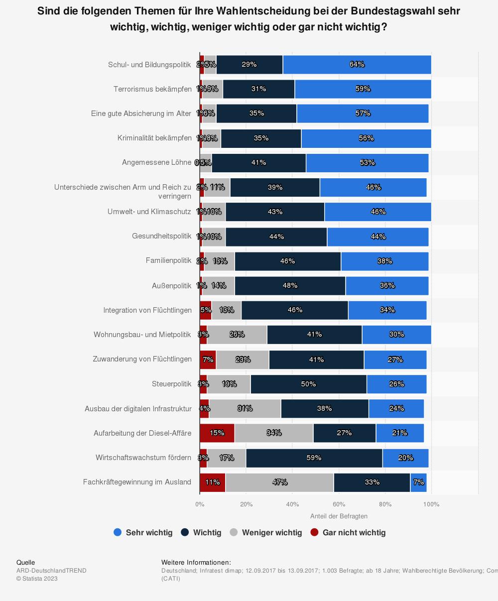 Statistik: Sind die folgenden Themen für Ihre Wahlentscheidung bei der Bundestagswahl sehr wichtig, wichtig, weniger wichtig oder gar nicht wichtig? | Statista