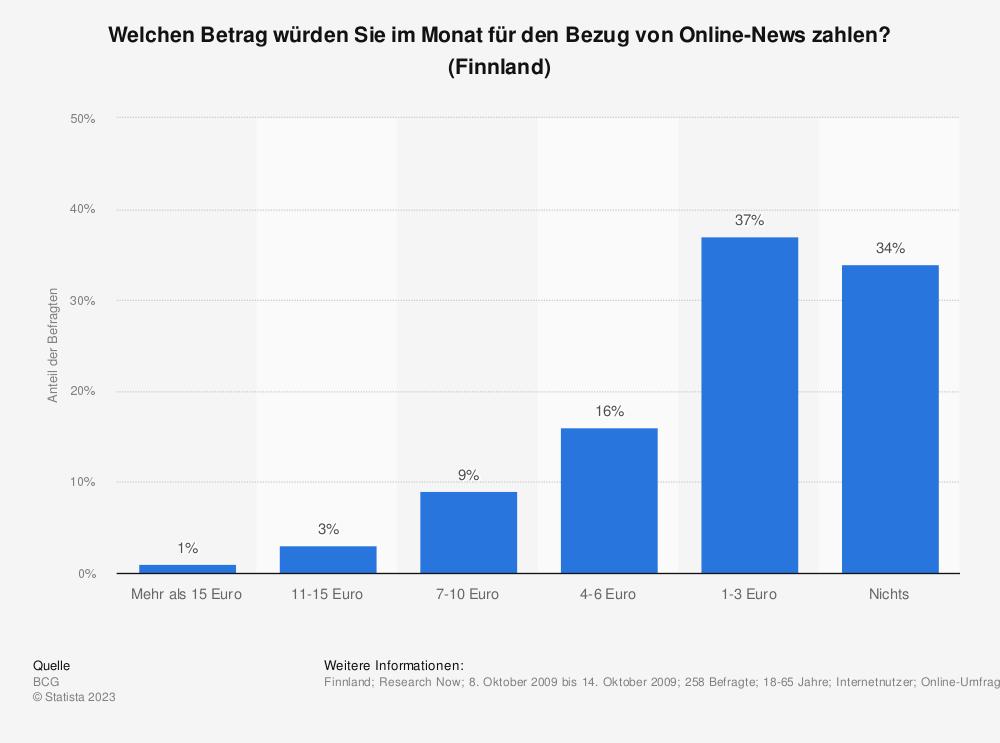 Statistik: Welchen Betrag würden Sie im Monat für den Bezug von Online-News zahlen? (Finnland) | Statista