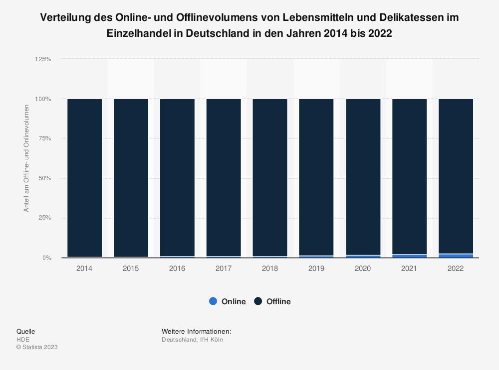 Statistik: Verteilung des Online- und Offlinevolumens von Lebensmitteln und Delikatessen im Einzelhandel in Deutschland in den Jahren 2014 bis 2018 | Statista