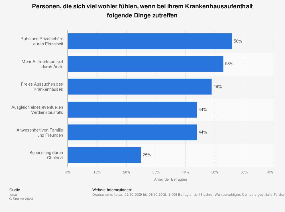Statistik: Personen, die sich viel wohler fühlen, wenn bei ihrem Krankenhausaufenthalt folgende Dinge zutreffen | Statista