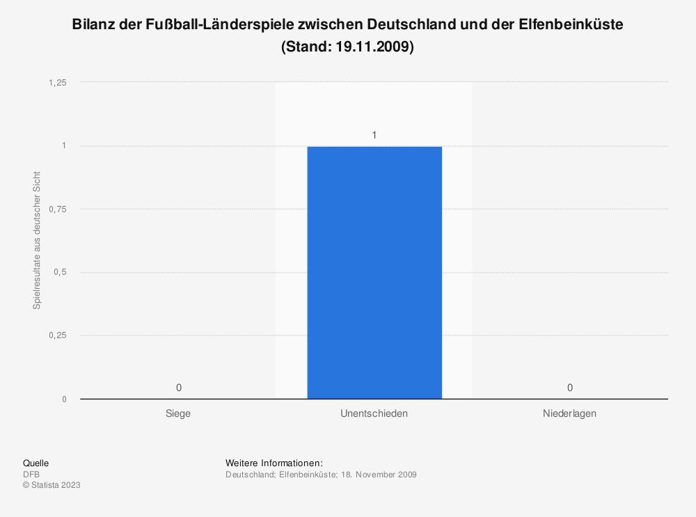 Statistik: Bilanz der Fußball-Länderspiele zwischen Deutschland und der Elfenbeinküste (Stand: 19.11.2009) | Statista