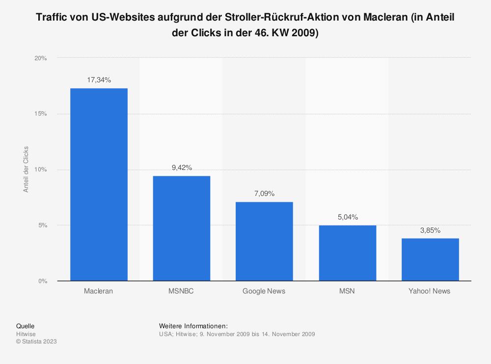 Statistik: Traffic von US-Websites aufgrund der Stroller-Rückruf-Aktion von Macleran (in Anteil der Clicks in der 46. KW 2009) | Statista