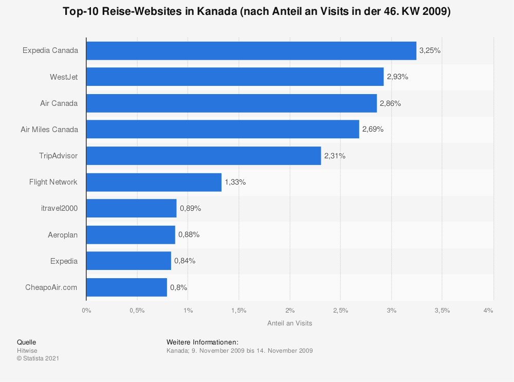Statistik: Top-10 Reise-Websites in Kanada (nach Anteil an Visits in der 46. KW 2009) | Statista