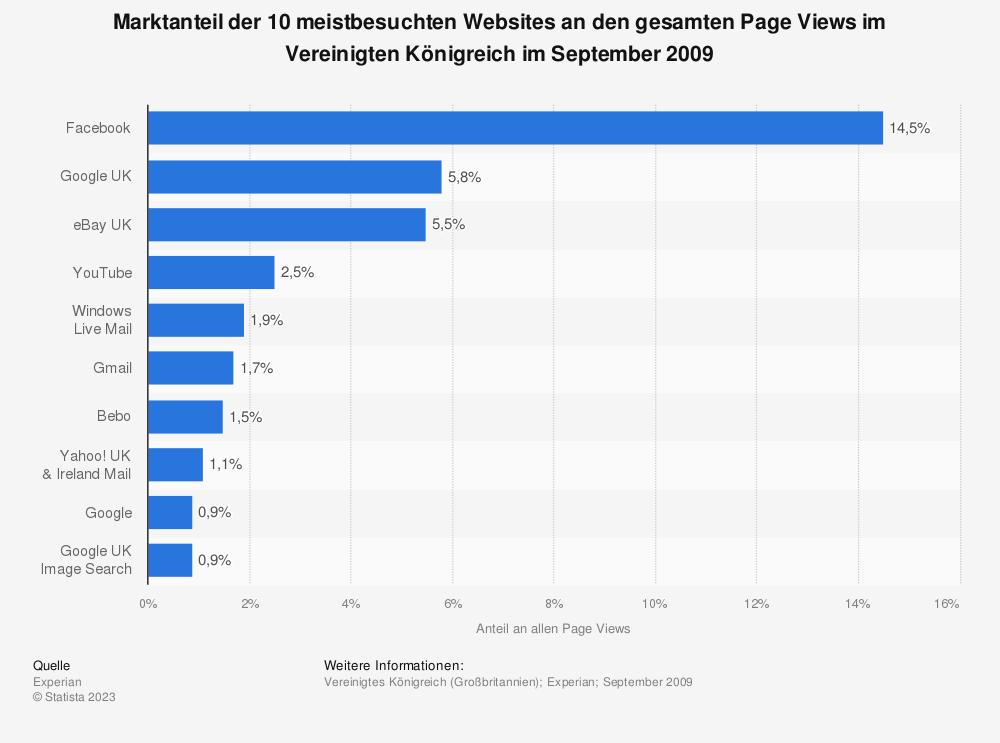 Statistik: Marktanteil der 10 meistbesuchten Websites an den gesamten Page Views im Vereinigten Königreich im September 2009 | Statista