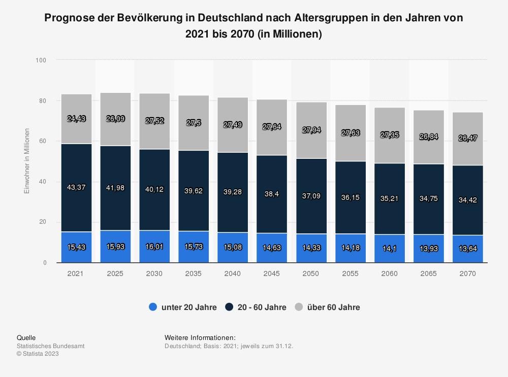 Statistik: Bevölkerung in Deutschland nach Altersgruppen in den Jahren 2008, 2020 und 2060 (in Millionen) | Statista