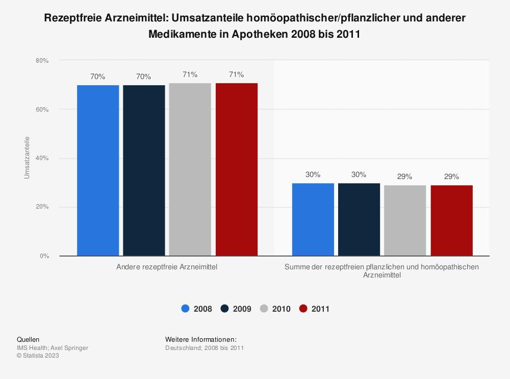 Statistik: Rezeptfreie Arzneimittel: Umsatzanteile homöopathischer/pflanzlicher und anderer Medikamente in Apotheken 2008 bis 2011 | Statista
