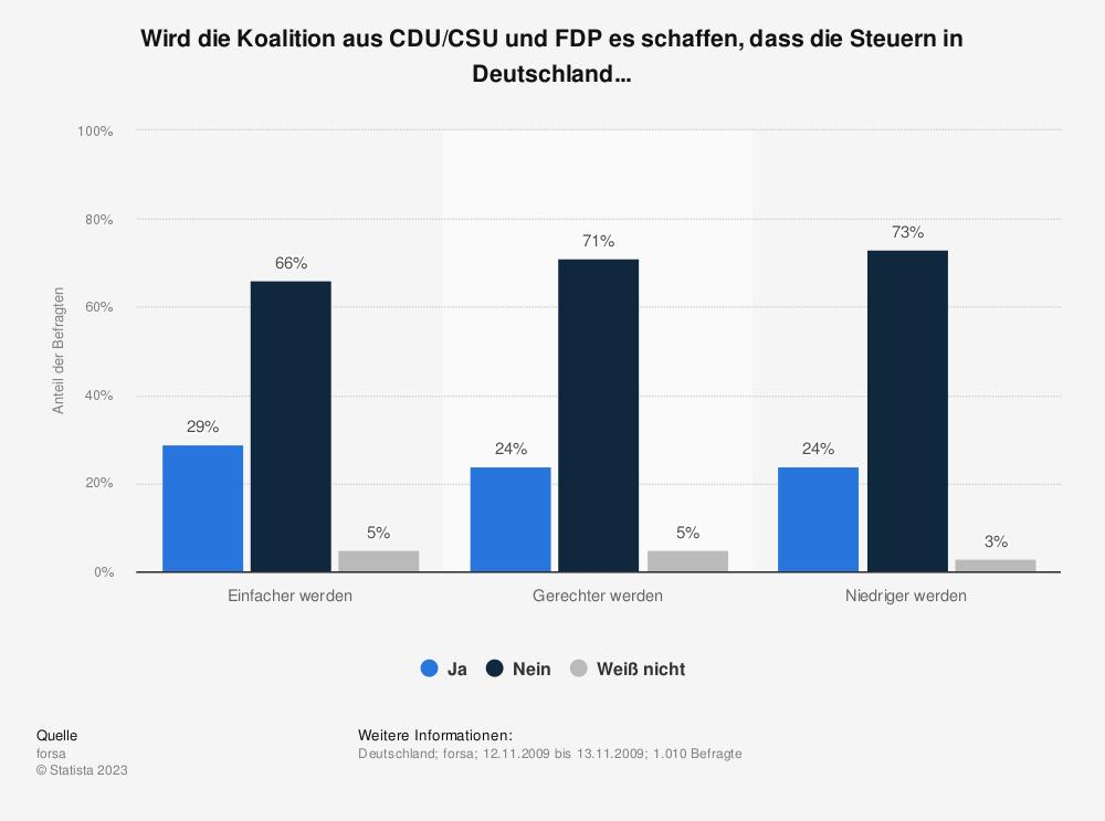 Statistik: Wird die Koalition aus CDU/CSU und FDP es schaffen, dass die Steuern in Deutschland... | Statista