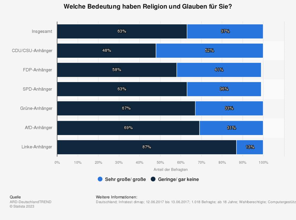 Statistik: Welche Bedeutung haben Religion und Glauben für Sie? | Statista