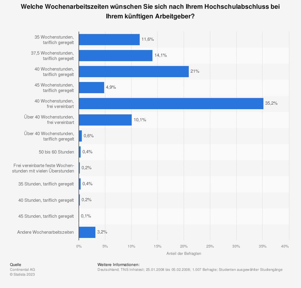 Statistik: Welche Wochenarbeitszeiten wünschen Sie sich nach Ihrem Hochschulabschluss bei Ihrem künftigen Arbeitgeber? | Statista