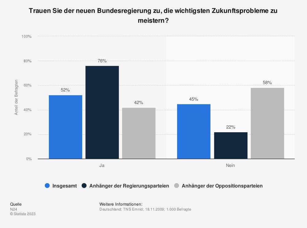 Statistik: Trauen Sie der neuen Bundesregierung zu, die wichtigsten Zukunftsprobleme zu meistern? | Statista