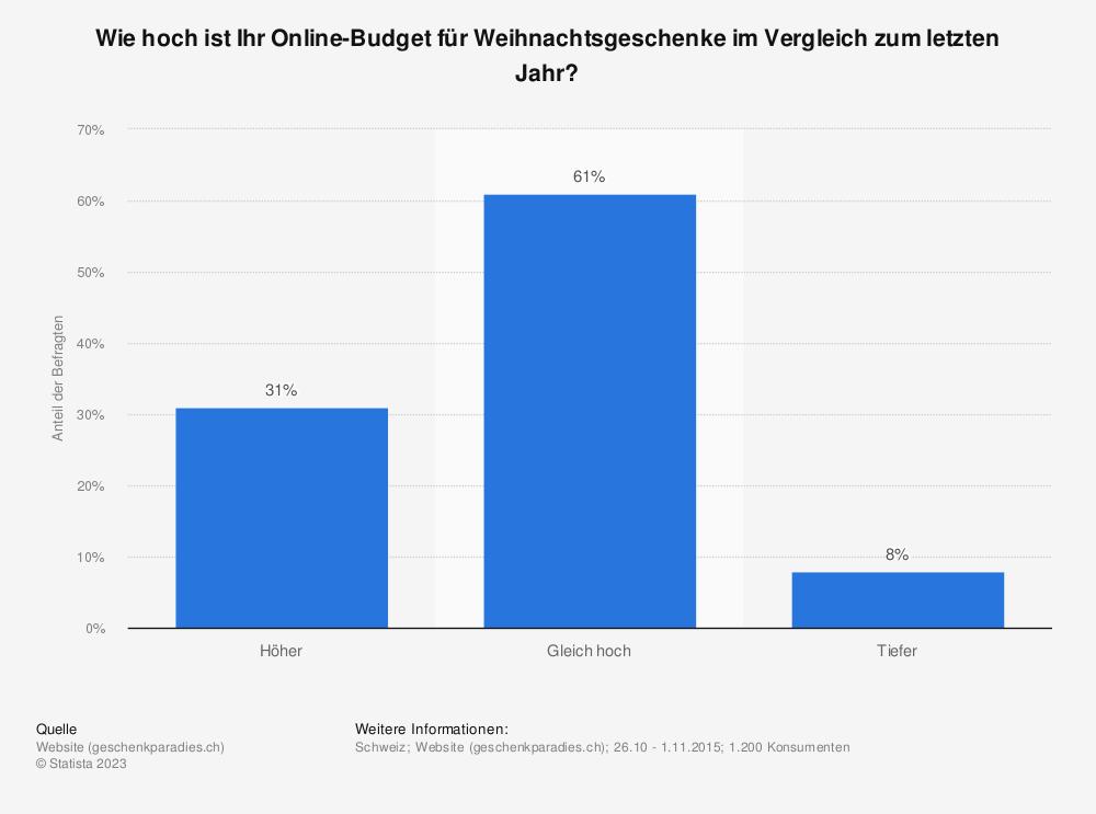 Statistik: Wie hoch ist Ihr Online-Budget für Weihnachtsgeschenke im Vergleich zum letzten Jahr? | Statista