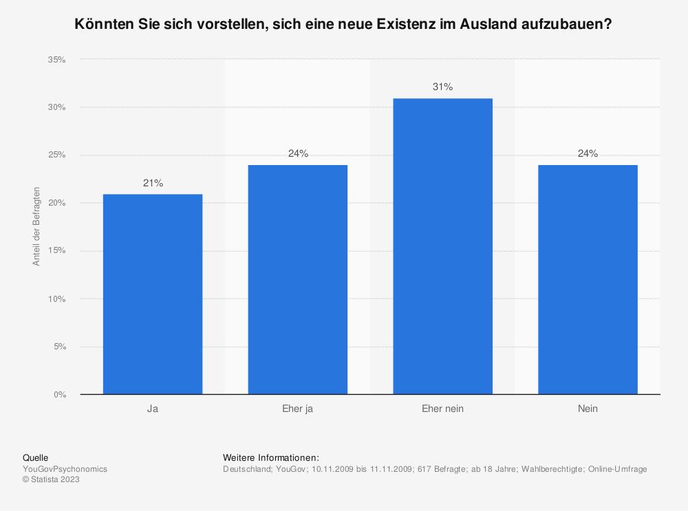 Statistik: Könnten Sie sich vorstellen, sich eine neue Existenz im Ausland aufzubauen? | Statista