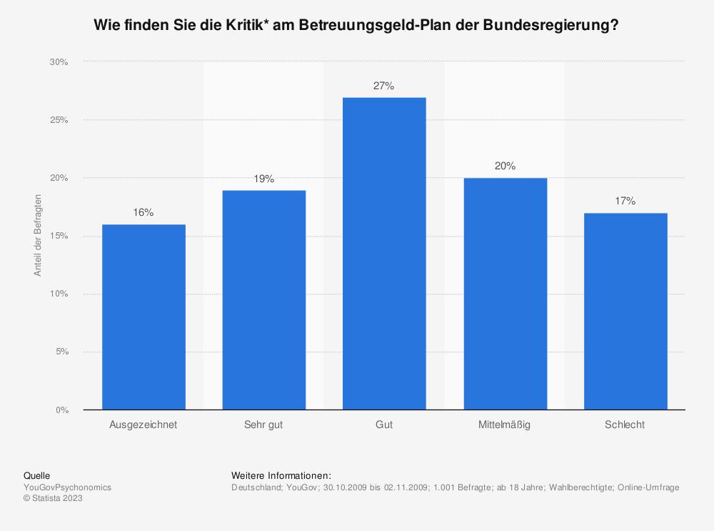 Statistik: Wie finden Sie die Kritik* am Betreuungsgeld-Plan der Bundesregierung? | Statista