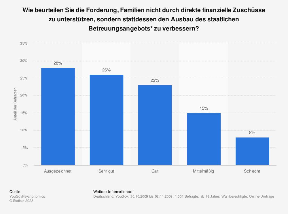 Statistik: Wie beurteilen Sie die Forderung, Familien nicht durch direkte finanzielle Zuschüsse zu unterstützen, sondern stattdessen den Ausbau des staatlichen Betreuungsangebots* zu verbessern?  | Statista