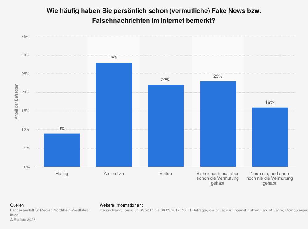 Statistik: Wie häufig haben Sie persönlich schon (vermutliche) Fake News bzw. Falschnachrichten im Internet bemerkt? | Statista