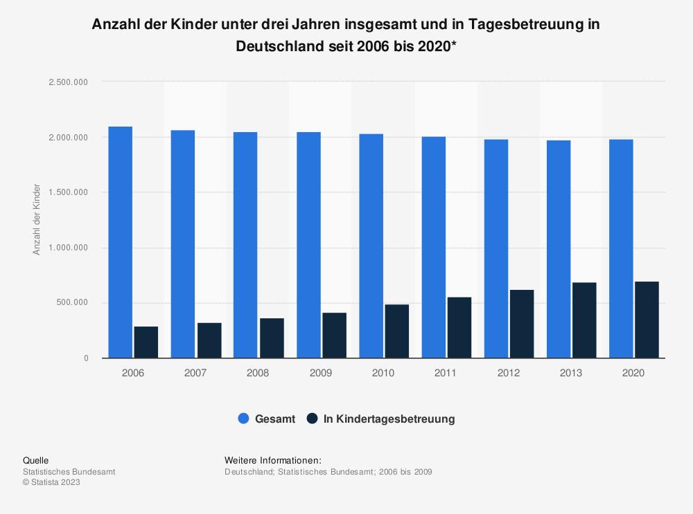 Statistik: Anzahl der Kinder unter drei Jahren insgesamt und in Tagesbetreuung in Deutschland seit 2006 bis 2020* | Statista