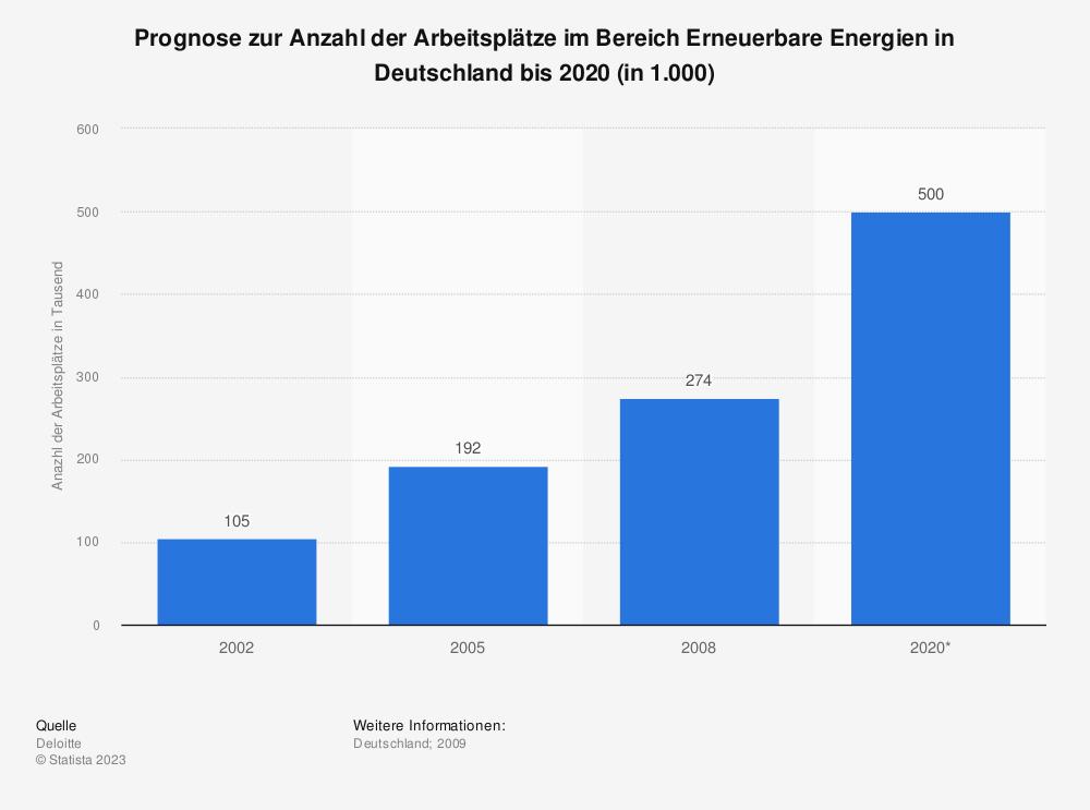 Statistik: Prognose zur Anzahl der Arbeitsplätze im Bereich Erneuerbare Energien in Deutschland bis 2020 (in 1.000) | Statista