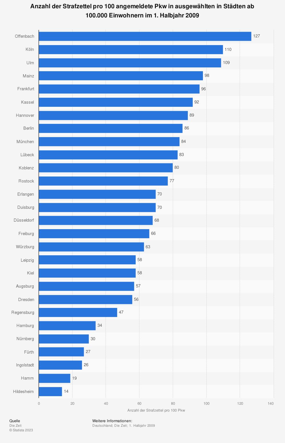 Statistik: Anzahl der Strafzettel pro 100 angemeldete Pkw in ausgewählten in Städten ab 100.000 Einwohnern im 1. Halbjahr 2009 | Statista