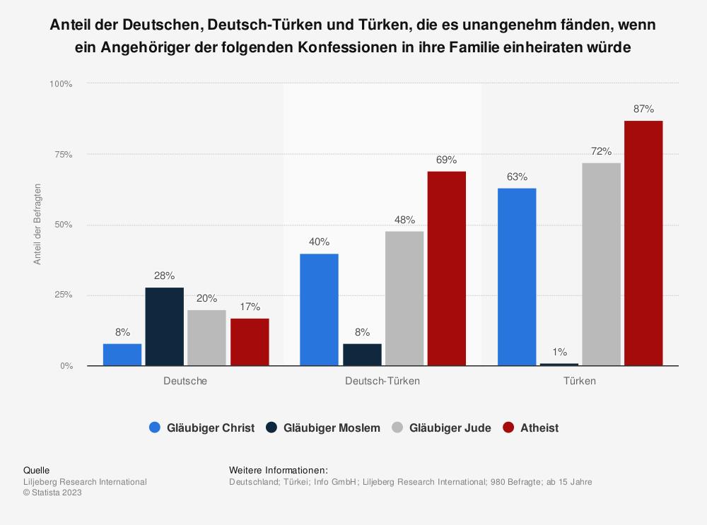 Statistik: Anteil der Deutschen, Deutsch-Türken und Türken, die es unangenehm fänden, wenn ein Angehöriger der folgenden Konfessionen in ihre Familie einheiraten würde | Statista
