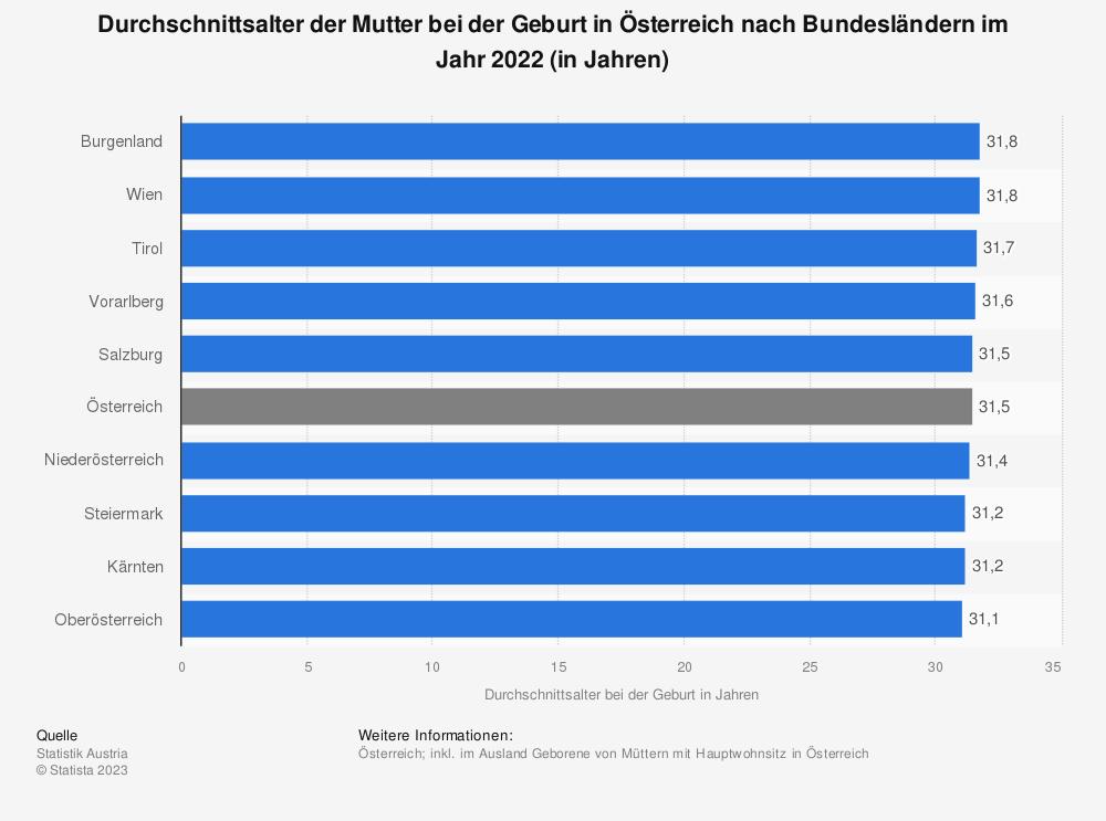 Statistik: Durchschnittsalter der Mutter bei der Geburt in Österreich nach Bundesländern im Jahr 2016 (in Jahren) | Statista