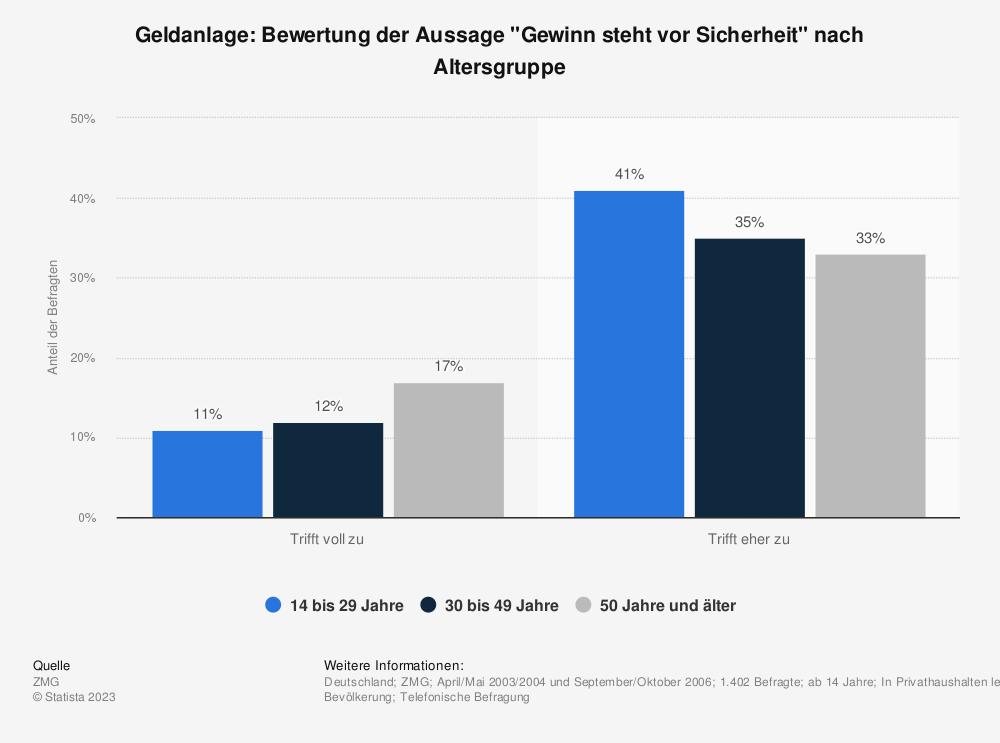 """Statistik: Geldanlage: Bewertung der Aussage """"Gewinn steht vor Sicherheit"""" nach Altersgruppe   Statista"""