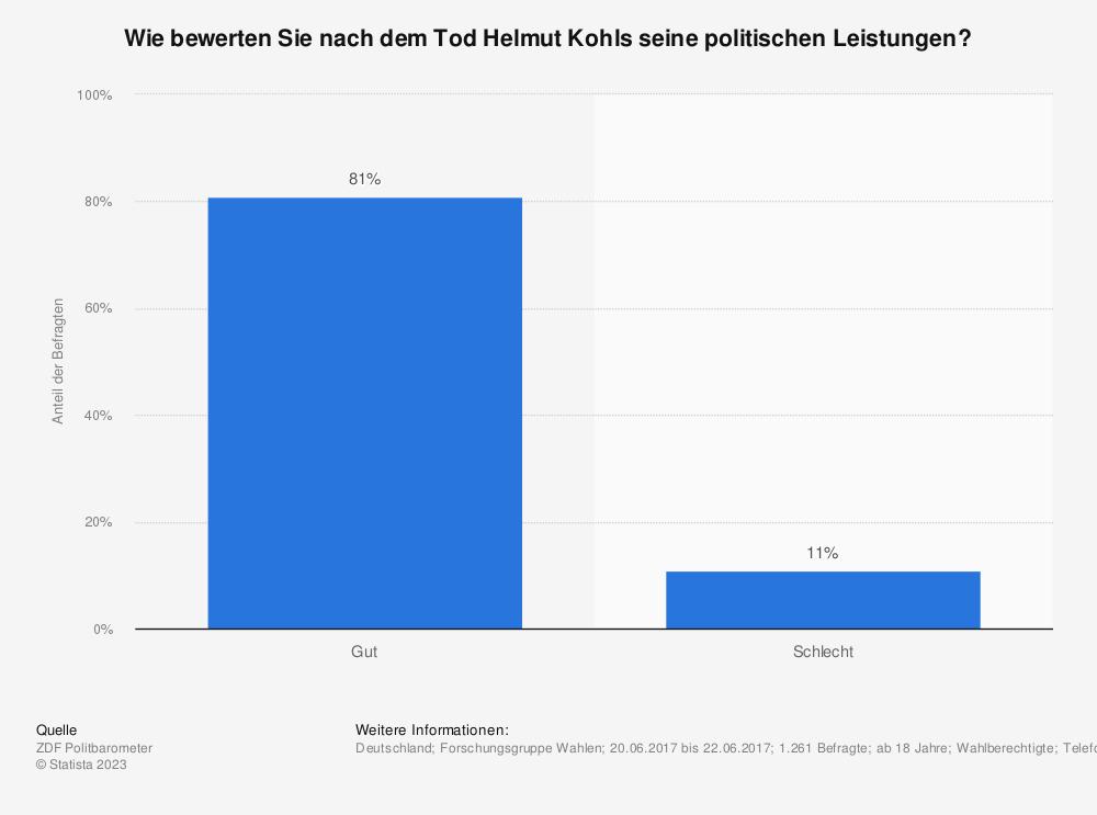 Statistik: Wie bewerten Sie nach dem Tod Helmut Kohls seine politischen Leistungen? | Statista