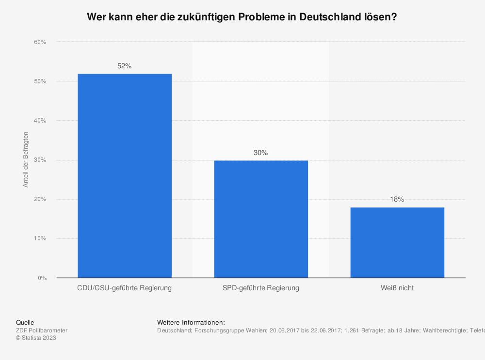 Statistik: Wer kann eher die zukünftigen Probleme in Deutschland lösen? | Statista