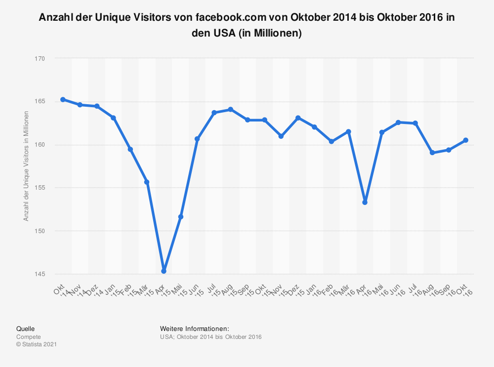 Statistik: Anzahl der Unique Visitors von  facebook.com von Oktober 2014 bis Oktober 2016 in den USA (in Millionen) | Statista