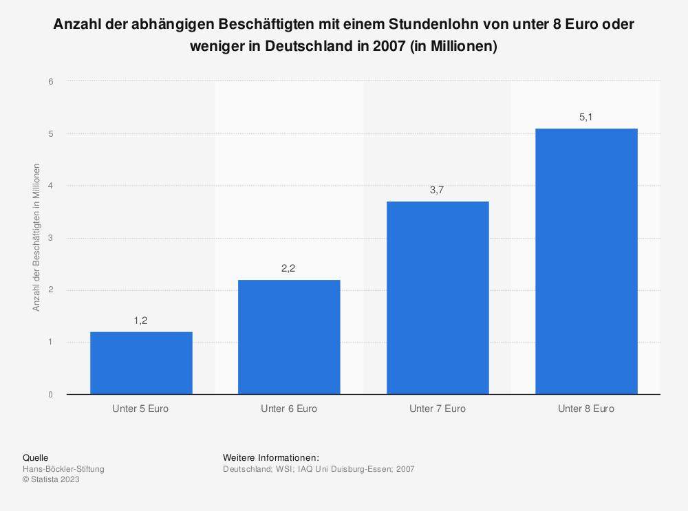 Statistik: Anzahl der abhängigen Beschäftigten mit einem Stundenlohn von unter 8 Euro oder weniger in Deutschland in 2007 (in Millionen) | Statista