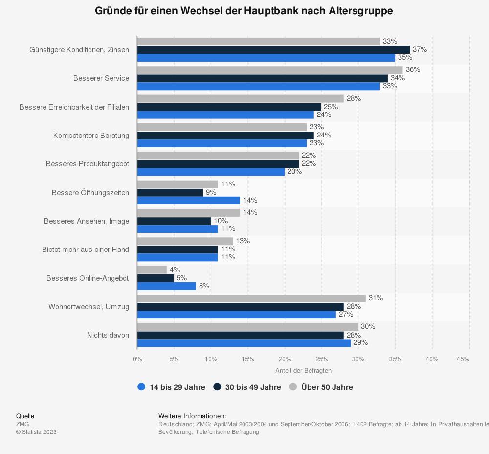 Statistik: Gründe für einen Wechsel der Hauptbank nach Altersgruppe  | Statista