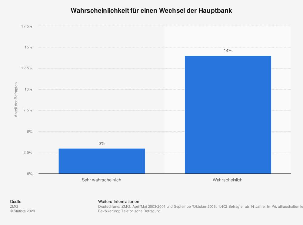 Statistik: Wahrscheinlichkeit für einen Wechsel der Hauptbank | Statista