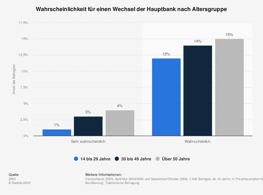 Statistik: Wahrscheinlichkeit für einen Wechsel der Hauptbank nach Altersgruppe   Statista