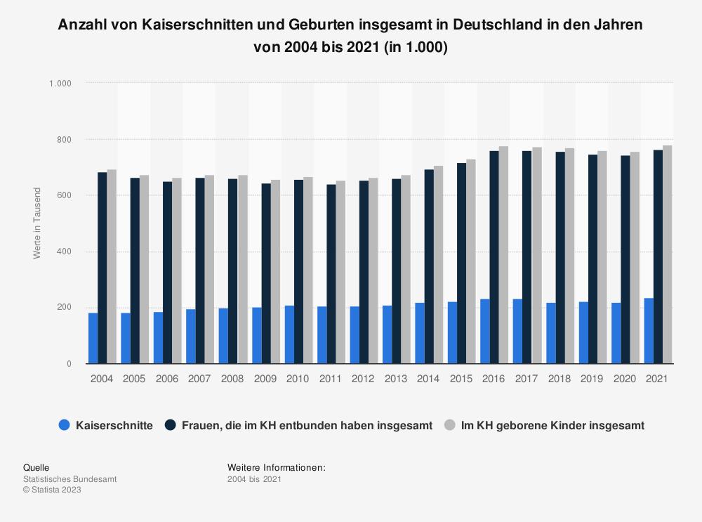 Statistik: Anzahl von Kaiserschnitten und Geburten insgesamt in Deutschland in den Jahren von 2004 bis 2018 (in 1.000) | Statista