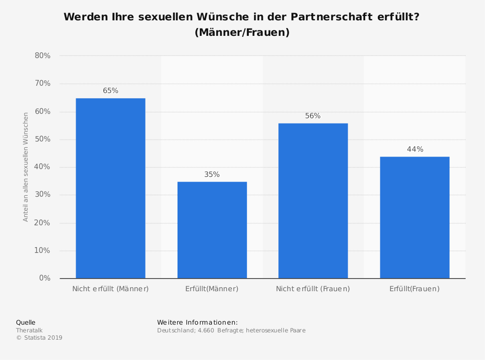 Statistik: Werden Ihre sexuellen Wünsche in der Partnerschaft erfüllt? (Männer/Frauen) | Statista
