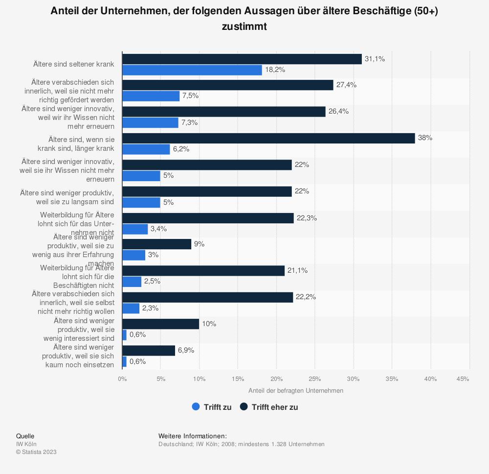Statistik: Anteil der Unternehmen, der folgenden Aussagen über ältere Beschäftige (50+) zustimmt | Statista