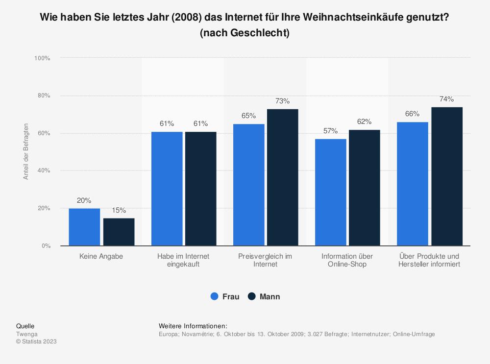 Statistik: Wie haben Sie letztes Jahr (2008) das Internet für Ihre Weihnachtseinkäufe genutzt? (nach Geschlecht) | Statista