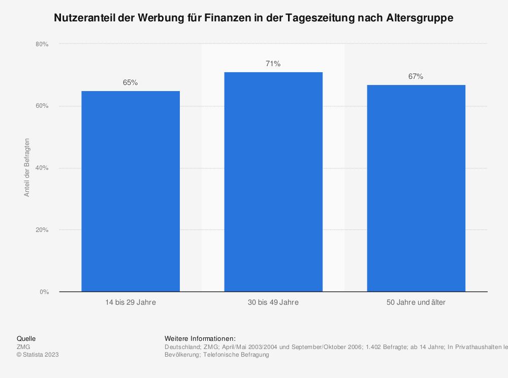 Statistik: Nutzeranteil der Werbung für Finanzen in der Tageszeitung nach Altersgruppe | Statista