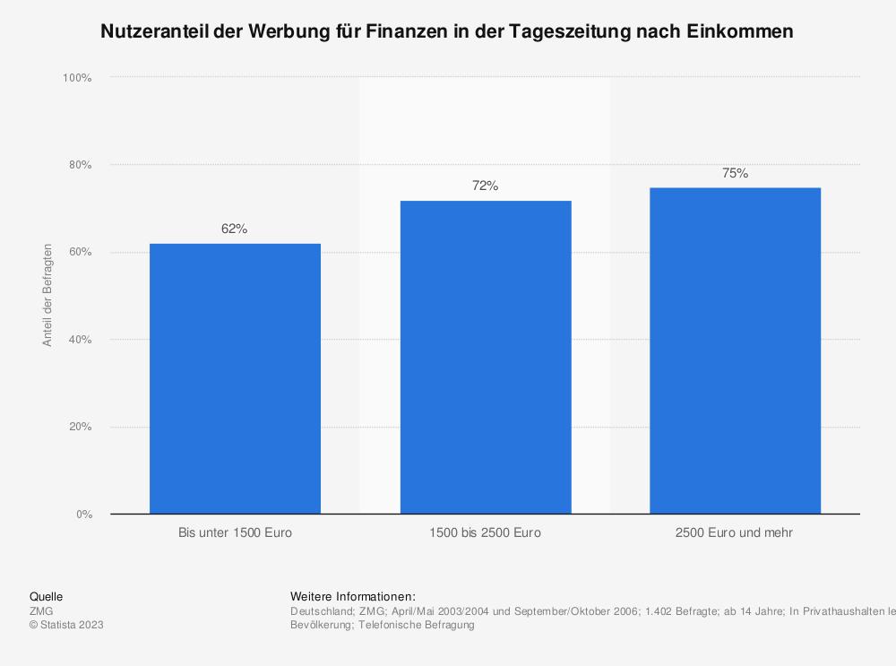 Statistik: Nutzeranteil der Werbung für Finanzen in der Tageszeitung nach Einkommen | Statista